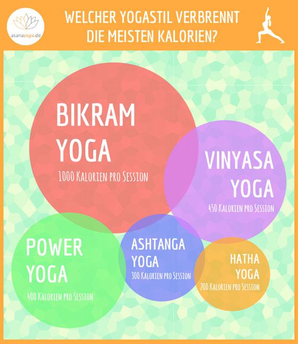 Yoga Abnehmen